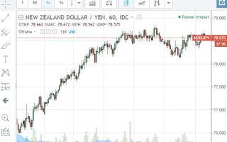 Онлайн-график котировок валютной пары NZD/JPY и её особенности