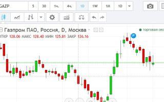 Онлайн график котировок акций ОАО «Газпром» и их особенности