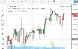 Описание валютной пары AUD CAD и ее онлайн графика