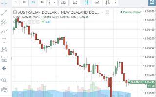 Онлайн-график котировок валютной пары AUD/NZD и её особенности