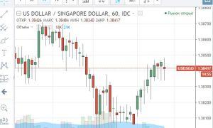 Онлайн-график котировок валютной пары USD/SGD и её особенности