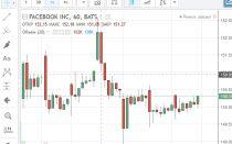 Описание акций Facebook и их графика биржевых котировок