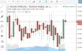 Онлайн график котировок валютной пары GBP/RUB и её особенности