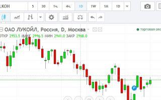 Онлайн график котировок акций ОАО «Лукойл» и их особенности
