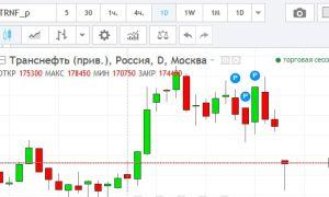 Онлайн график котировок акций  ОАО «Транснефть» и их особенности