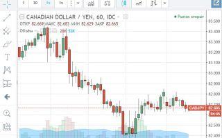 Онлайн-график котировок валютной пары CAD/JPY и её особенности