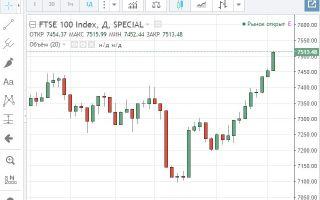 Онлайн график индекса FTSE 100 и его особенности