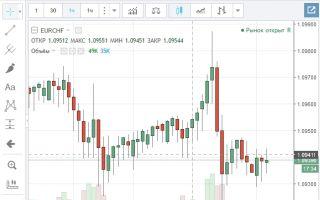 Валютная пара EUR/CHF и онлайн график ее котировок
