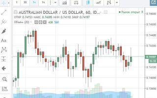 Онлайн график котировок валютной пары AUD/USD и её особенности