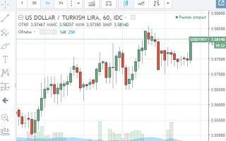 Онлайн-график котировок валютной пары USD/TRY и её особенности