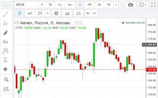 Онлайн график котировок акций Мечела и их особенности