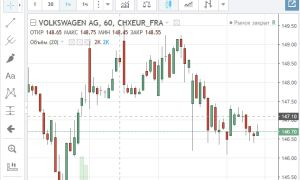 Биржевые котировки акций Volkswagen AG