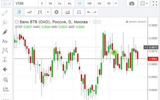 Онлайн график котировок акций ВТБ и их особенности