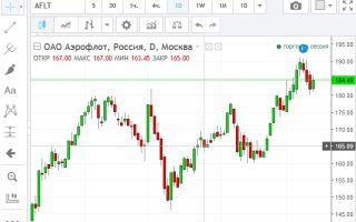 Онлайн график котировок  акций ОАО «Аэрофлот» и их особенности