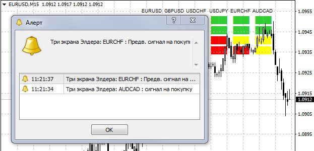 пример аллерта индикатора 3 экрана Элдера