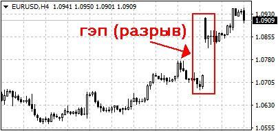 графический пример ценового разрыва (ГЭП)