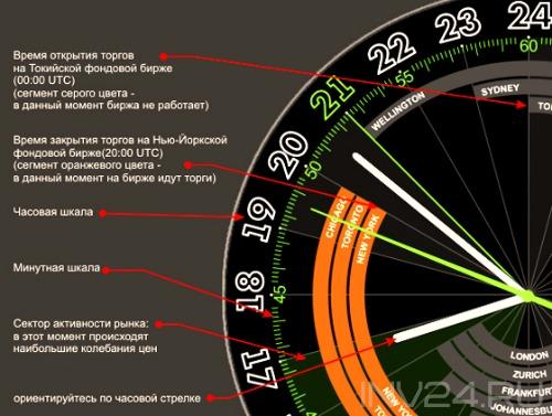 схема циферблата биржевых часов