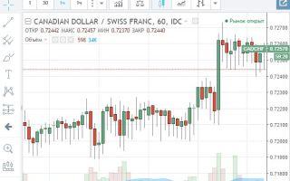 Онлайн-график котировок валютной пары CAD/CHF и её особенности