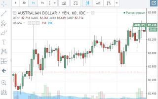 Онлайн-график котировок валютной пары AUD/JPY и её особенности