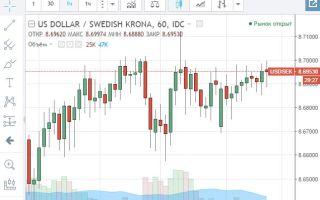 Онлайн-график котировок валютной пары USD/SEK и её особенности