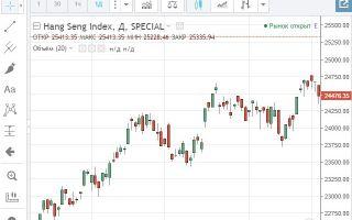 Онлайн график индекса Hang Seng (HSI) и его особенности
