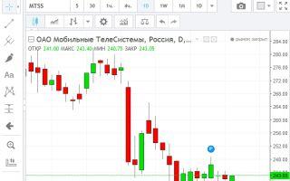 Онлайн-график котировок акций МТС и их особенности