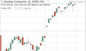 Описание индексов NASDAQ и их онлайн графиков