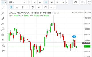 Онлайн-график акций компании  ПАО «АЛРОСА»