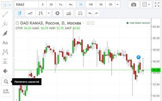 Онлайн-график котировок акций ПАО «КамАЗ» и их особенности