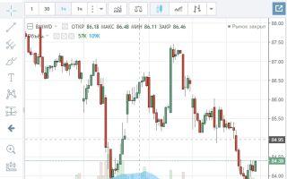Онлайн-график котировок акций BMW и их особенности