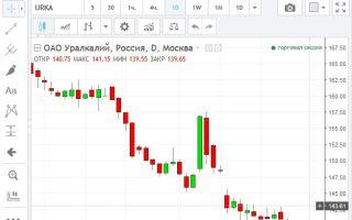 Онлайн-график котировок акций «Уралкалий» и их особенности