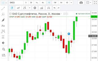 Онлайн график котировок акций Сургутнефтегаз и их особенности
