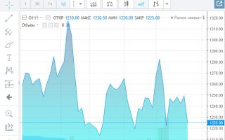 Онлайн график котировок индекса RDX и его особенности