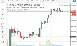 Особенности валютной пары евро фунт стерлингов и ее онлайн графика