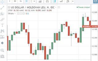 Онлайн-график котировок валютной пары USD/MDL и её особенности