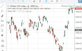 Онлайн график индекса Nikkei 225 и его особенности