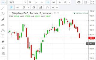 Онлайн график котировок акций Сбербанка и их особенности