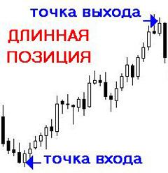 схема длинная позиция Forex