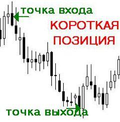 схема короткая позиция Forex