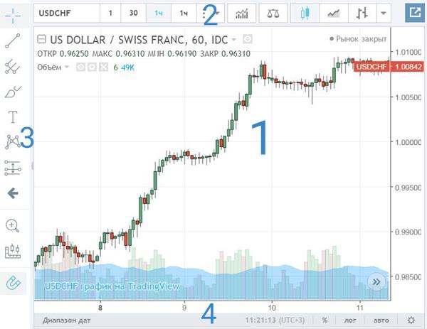 Схема онлайн-графика Tradingview